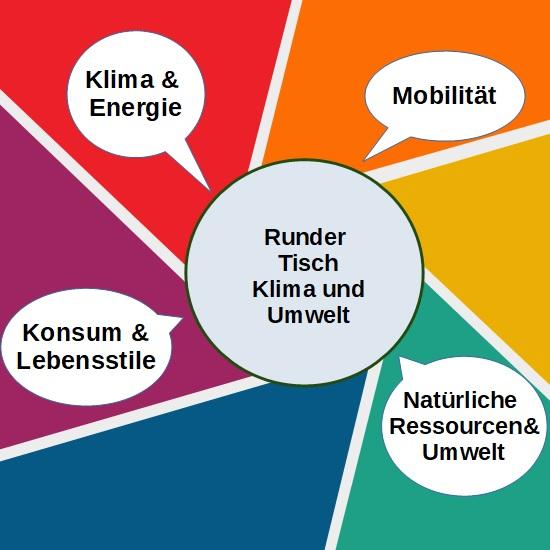 Diskussionsinhalte vom Runden Tisch Klima und Umwelt Jena