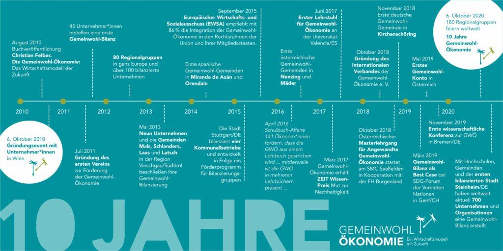 Meilensteine in 10 Jahren Gemeinwohl-Ökonomie